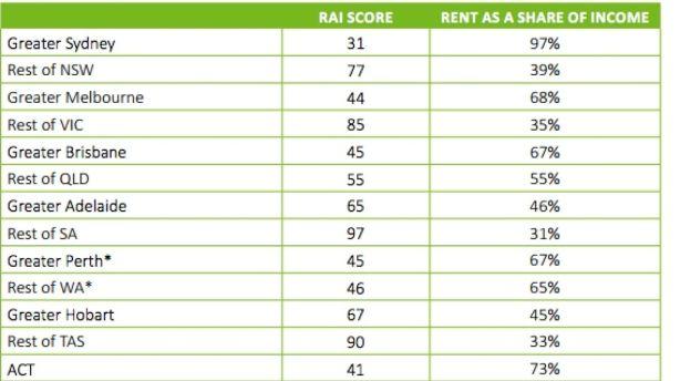 RAI for single pensioner household Photo: SGS Economics and Planning
