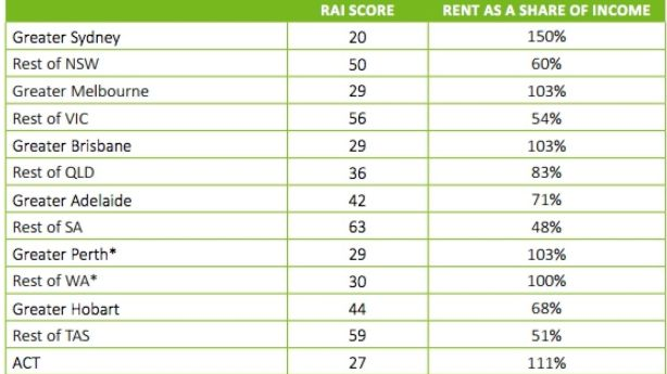 RAI ranking for single person on benefits Photo: SGS Economics and Planning