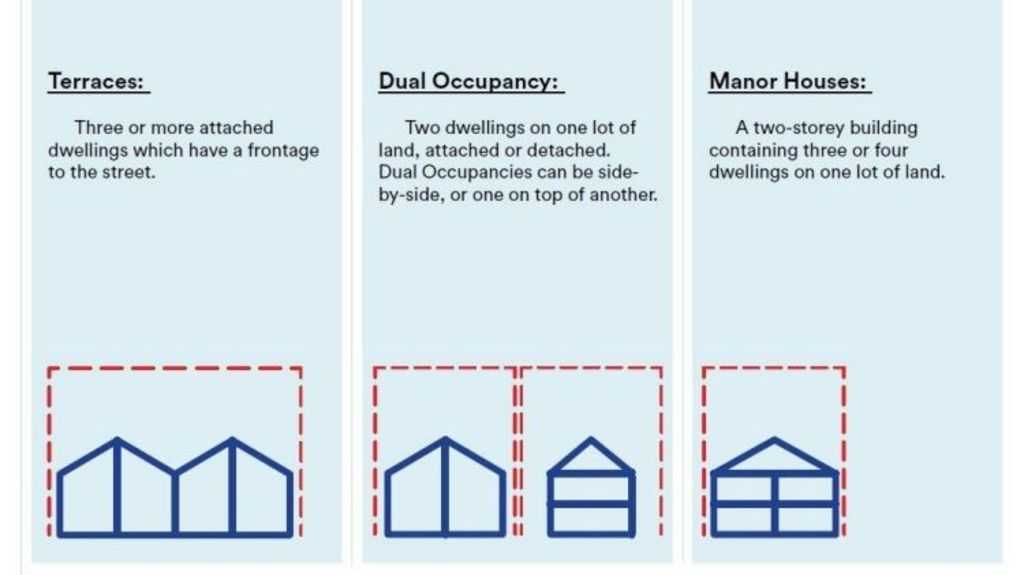 The Missing Middle. Photo: Dept of Planning and Design