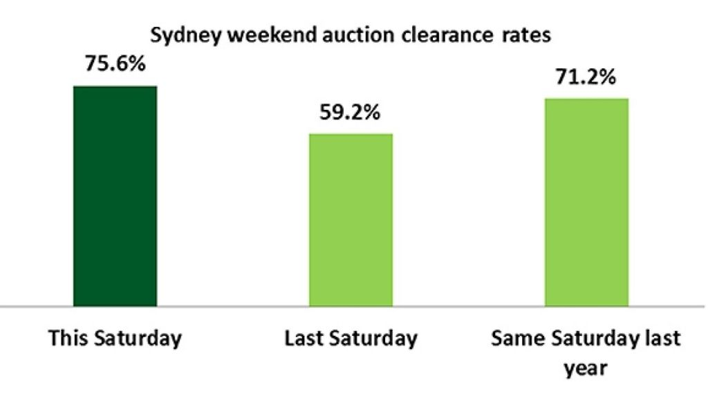 Sydney's weekend auction clearance rates.