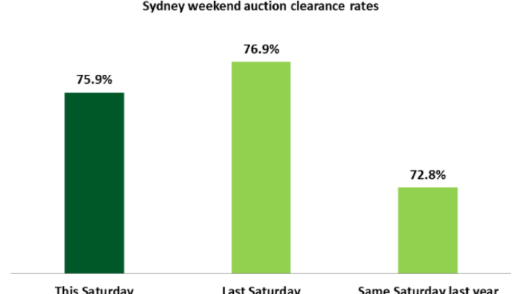 Sydney recorded an auction clearance rate of 75.9 per cent on Saturday.