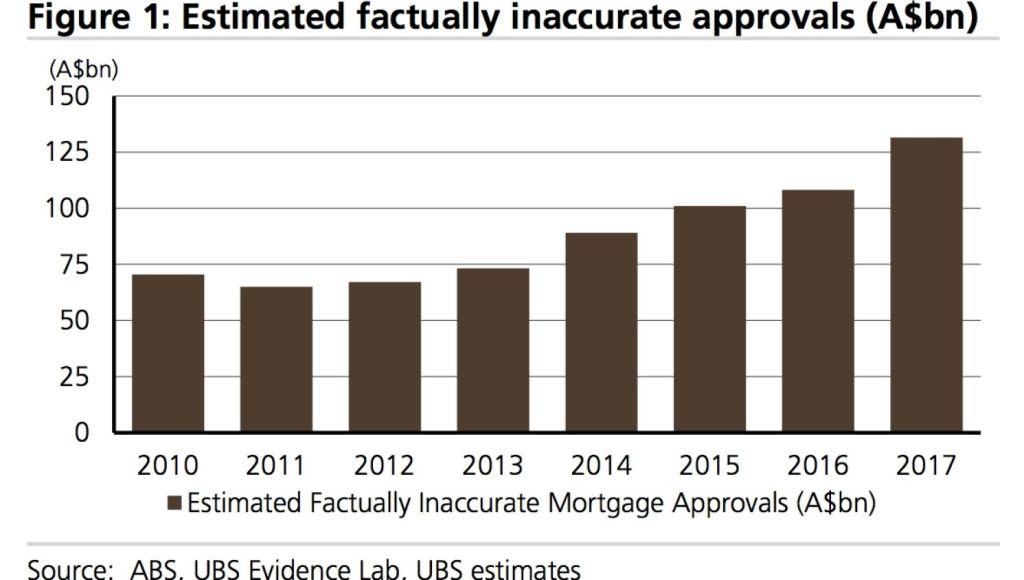 The UBS survey showed an increase in factually inaccurate loan approvals. Photo: UBS