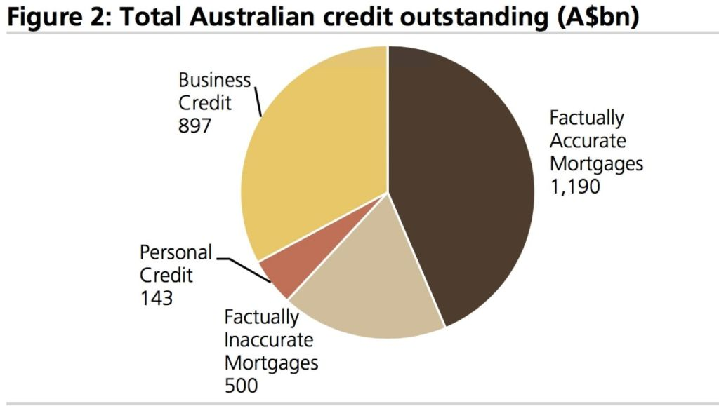 UBS suggested that $500 billion worth of mortgages may be based on factually inaccurate. Source: ABS as at 31 July, UBS Evidence Lab, UBS estimates. Photo: UBS