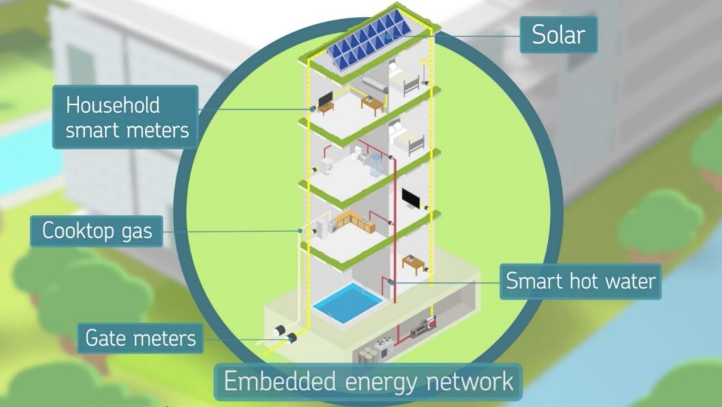 The development will have an embedded energy network with solar, smart hot water, micro-CHP and cooktop gas. Photo: Supplied.