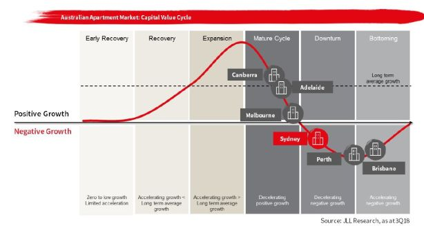 JLL property cycle graphic