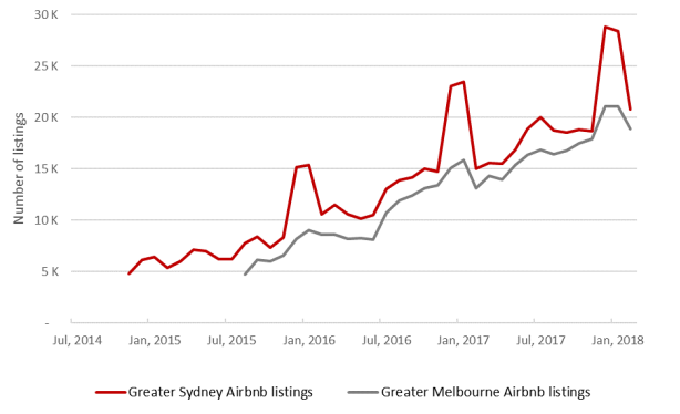Airbnb listings in Sydney and Melbourne (Aug 2015 to Feb 2018)