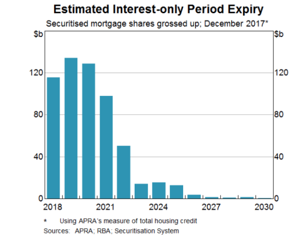 Estimated interest-only period expiry