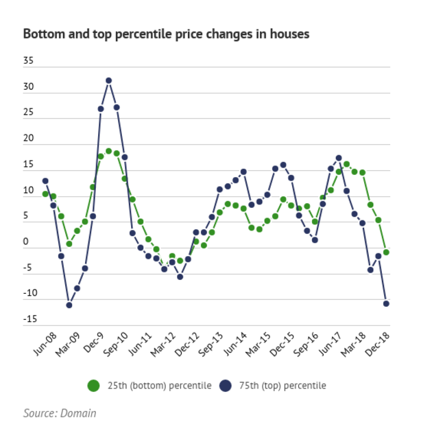 bottom-and-top-percentile-price-changes-in-houses-and-units_cllul4