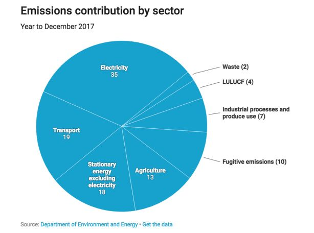 Emissions contribution by sector. Source: Department of Energy.