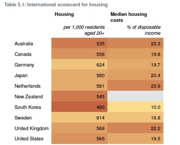 International scorecard for housing