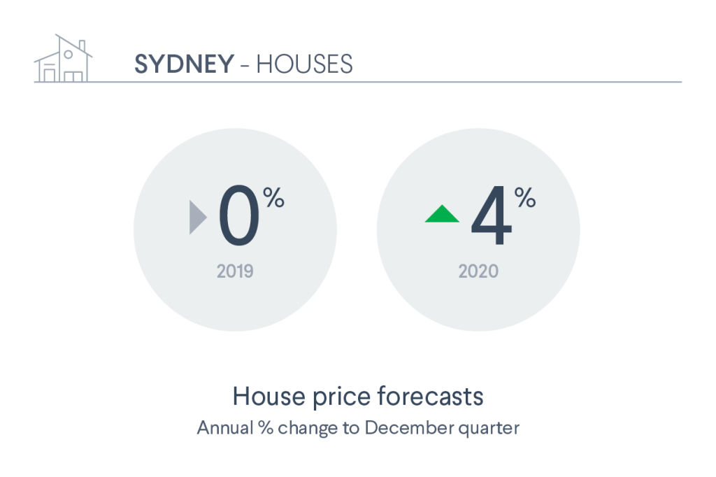 DM16578_Domain_Nov_Forcasting_Report_Assets_Infographics_HR_RGB_SYD_House_ahpdl7