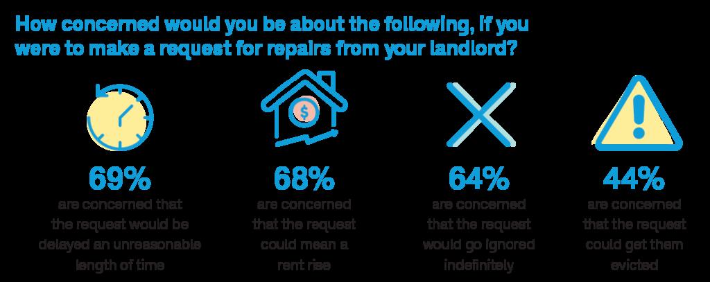 Choice_RentalReport_request_for_repairs_repairs_lhypcr