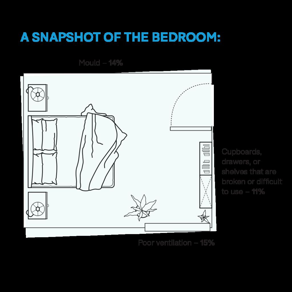 Choice_RentalReport_snapshot_of_bedroom_sernif
