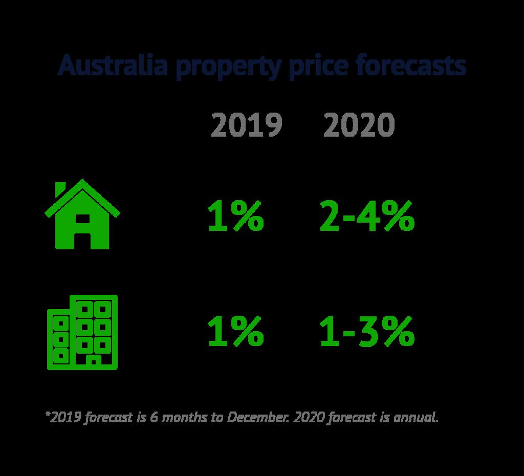 Aus-forecasts-Jun19