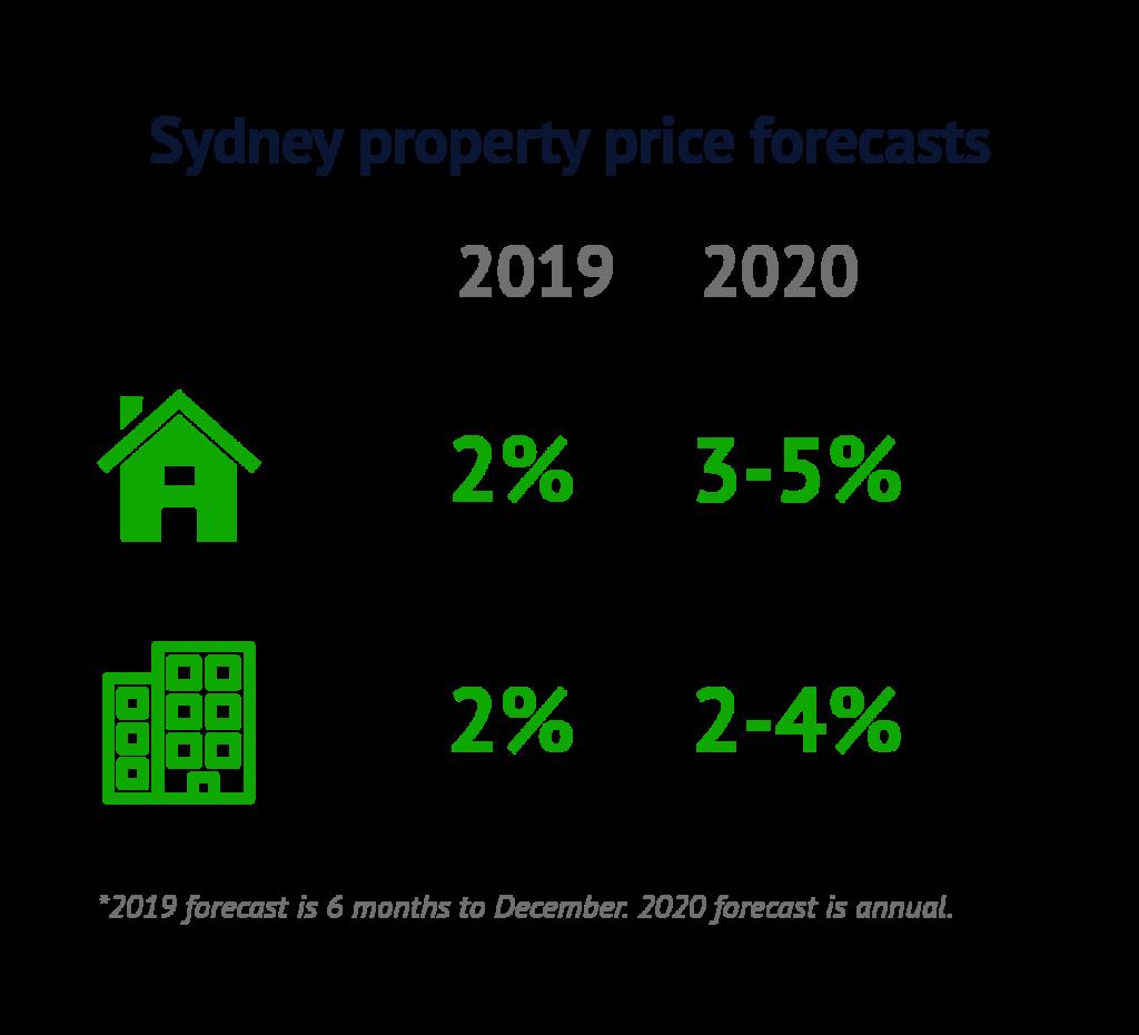 Sydney-forecasts-Jun19