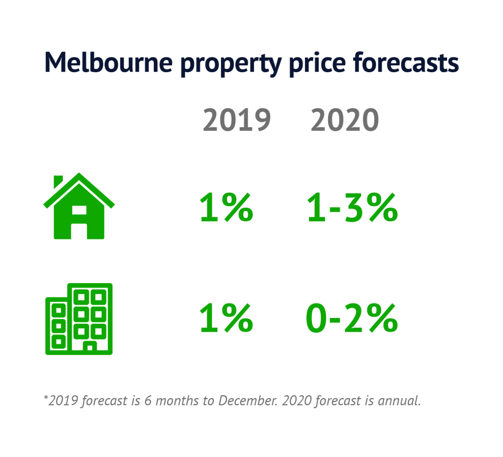 Melb-property-forecasts-Jun19