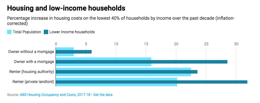 Housing and low-income households.