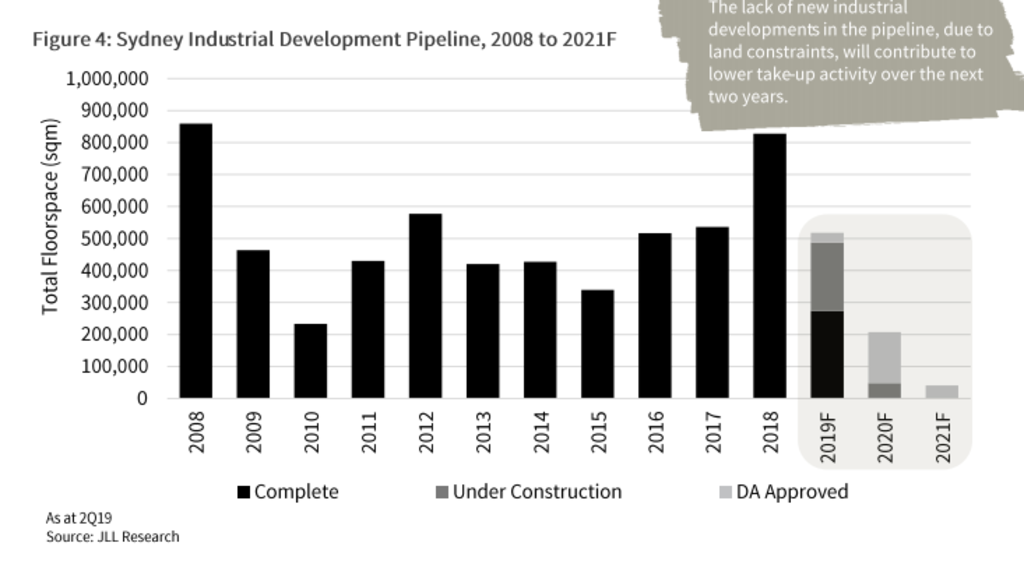 jll-development-pipeline