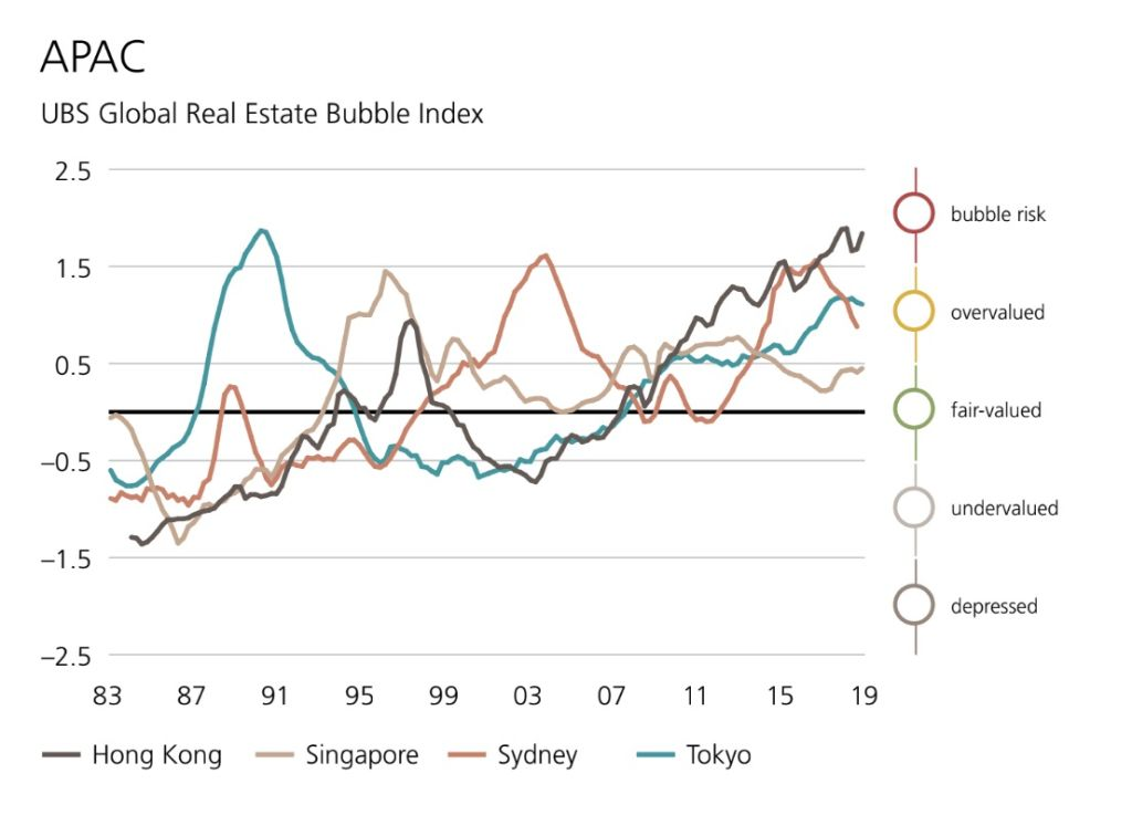 The UBS Global Real Estate Bubble Index 2019.