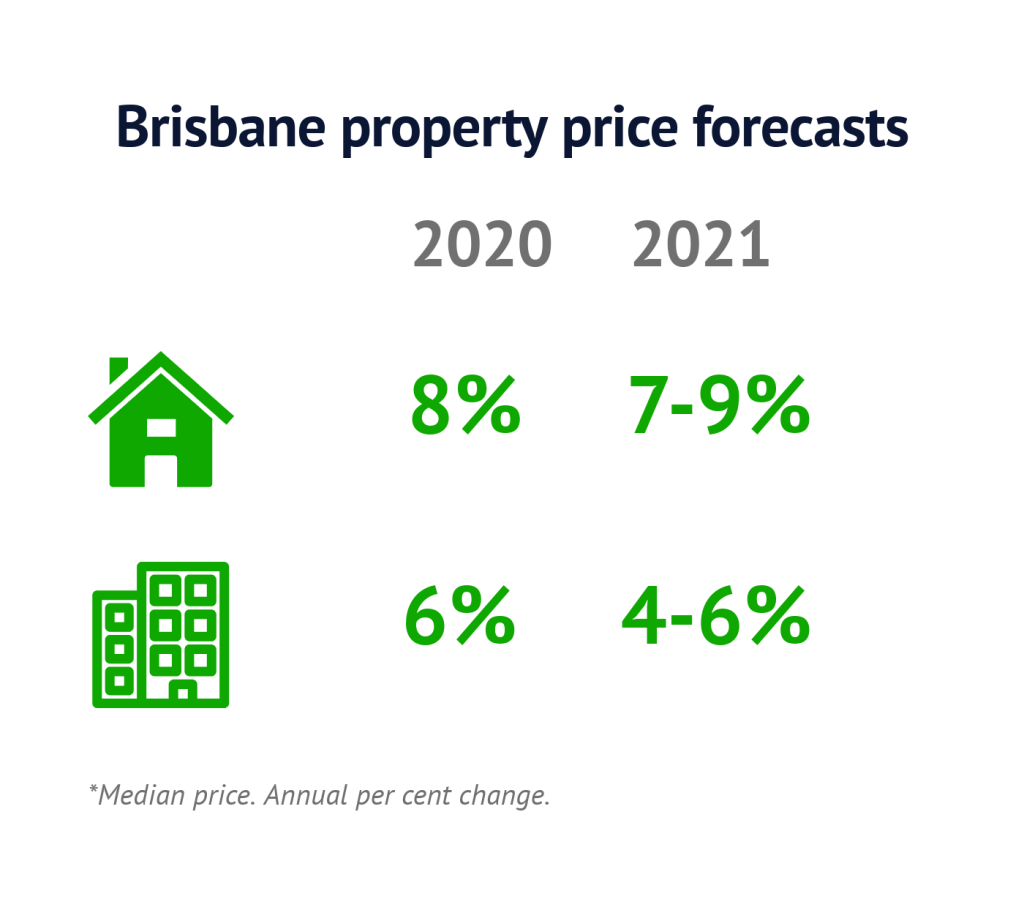 Brisbane-price-forecasts-Feb2020