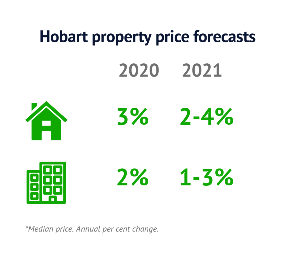 Hobart-price-forecasts-Feb2020