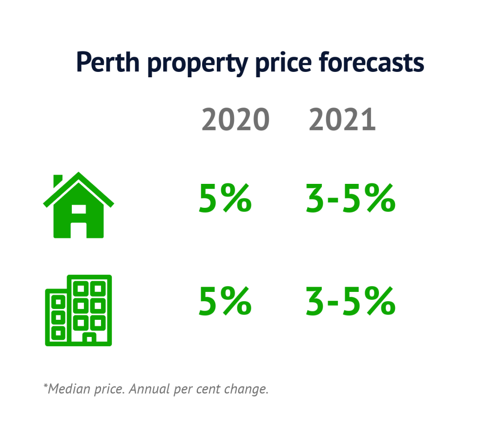 Perth-price-forecasts-Feb2020