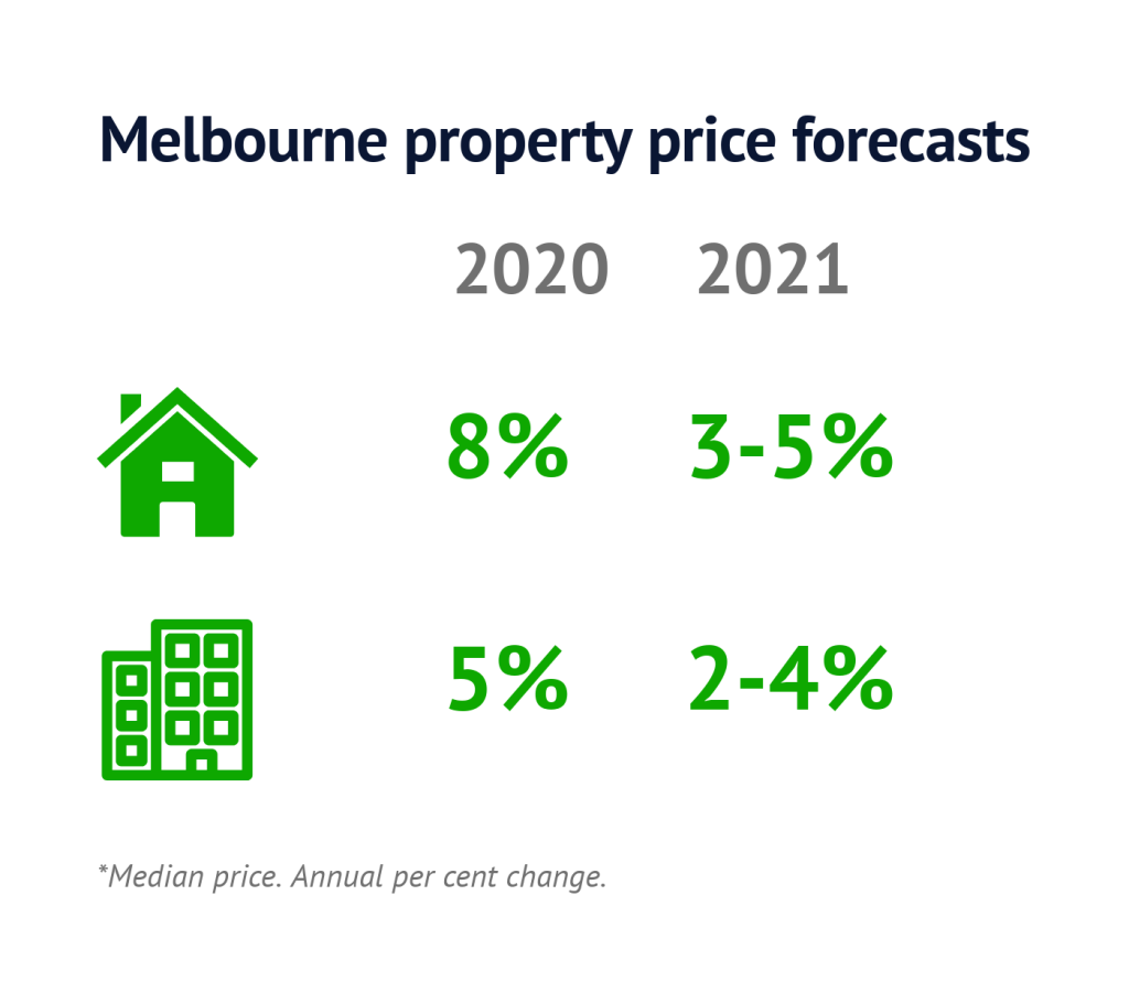 Melbourne-price-forecasts-Feb2020
