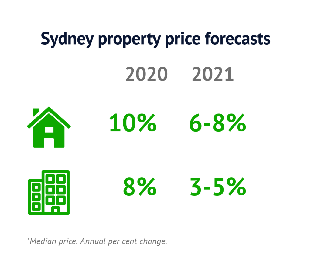 Sydney-price-forecasts-Feb2020