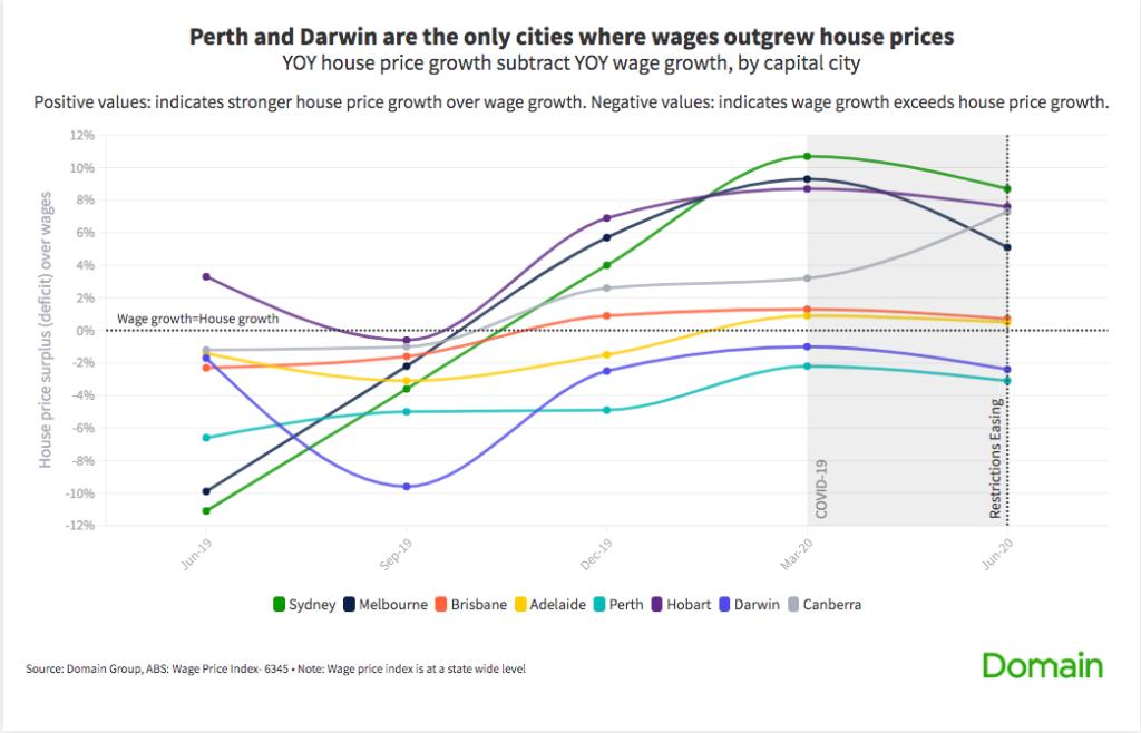 House price growth vs wage price growth.