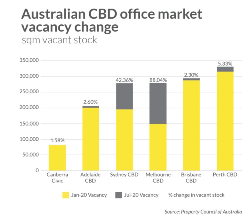 office-vacancy-rates