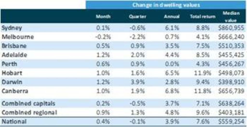 CoreLogic Home Value Index