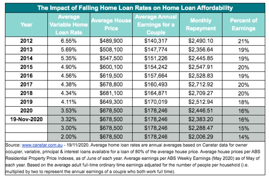 Effect of falling interest rates on home loan affordability.