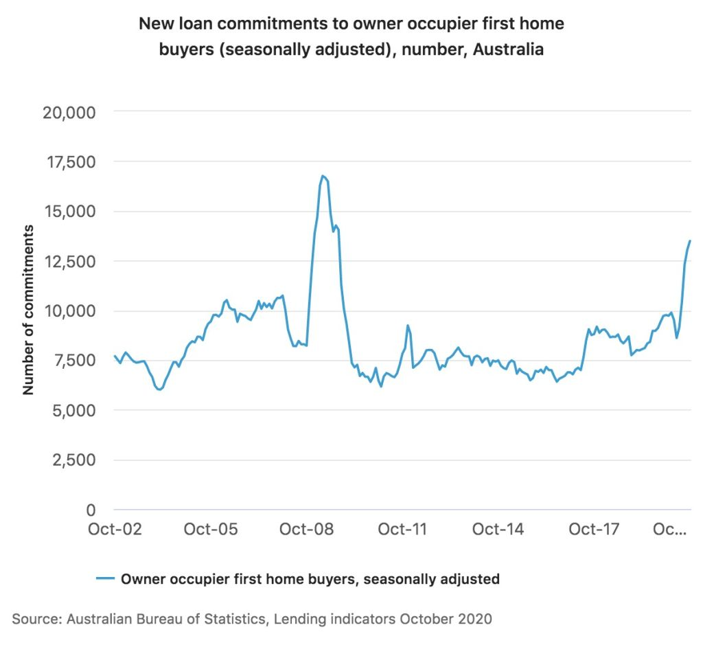 ABS lending indicators (First-home buyers), October 2020