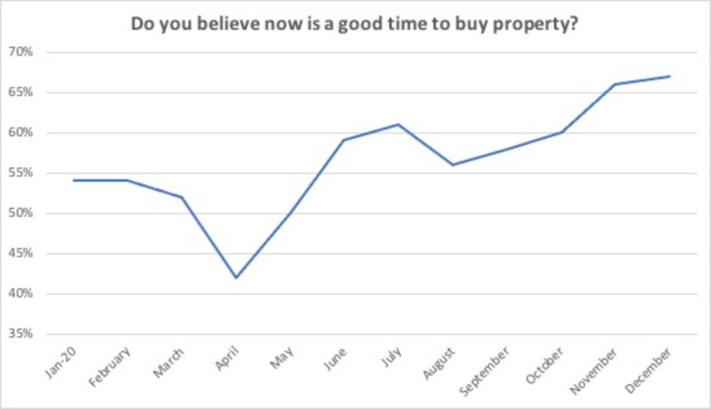 Do you believe now is a good time to buy property?