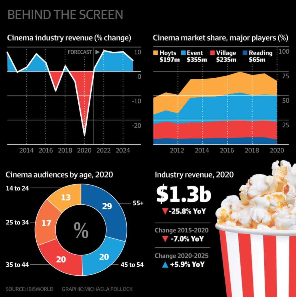 cinema-revenue-chart