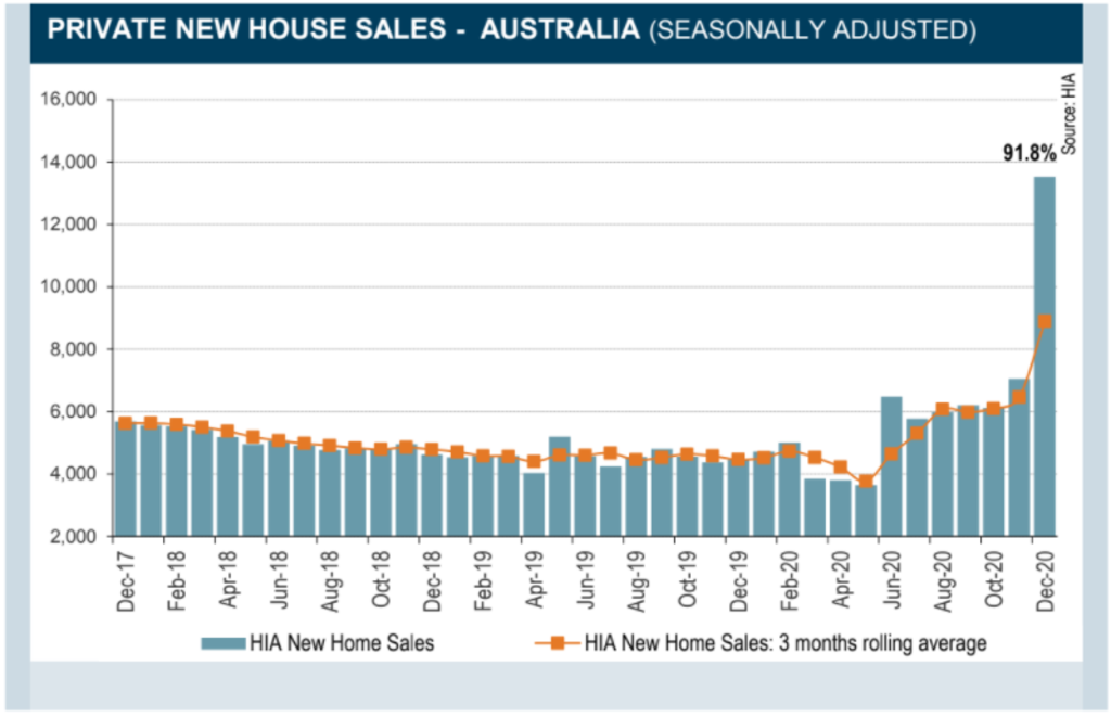 Sales of new houses nearly doubled in December.