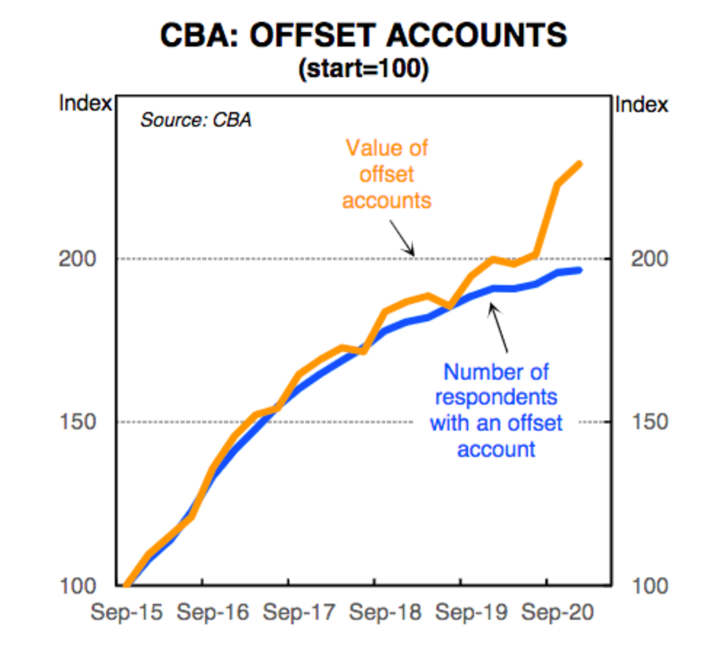 The value of offset accounts has increased faster than the number of accounts through the pandemic.