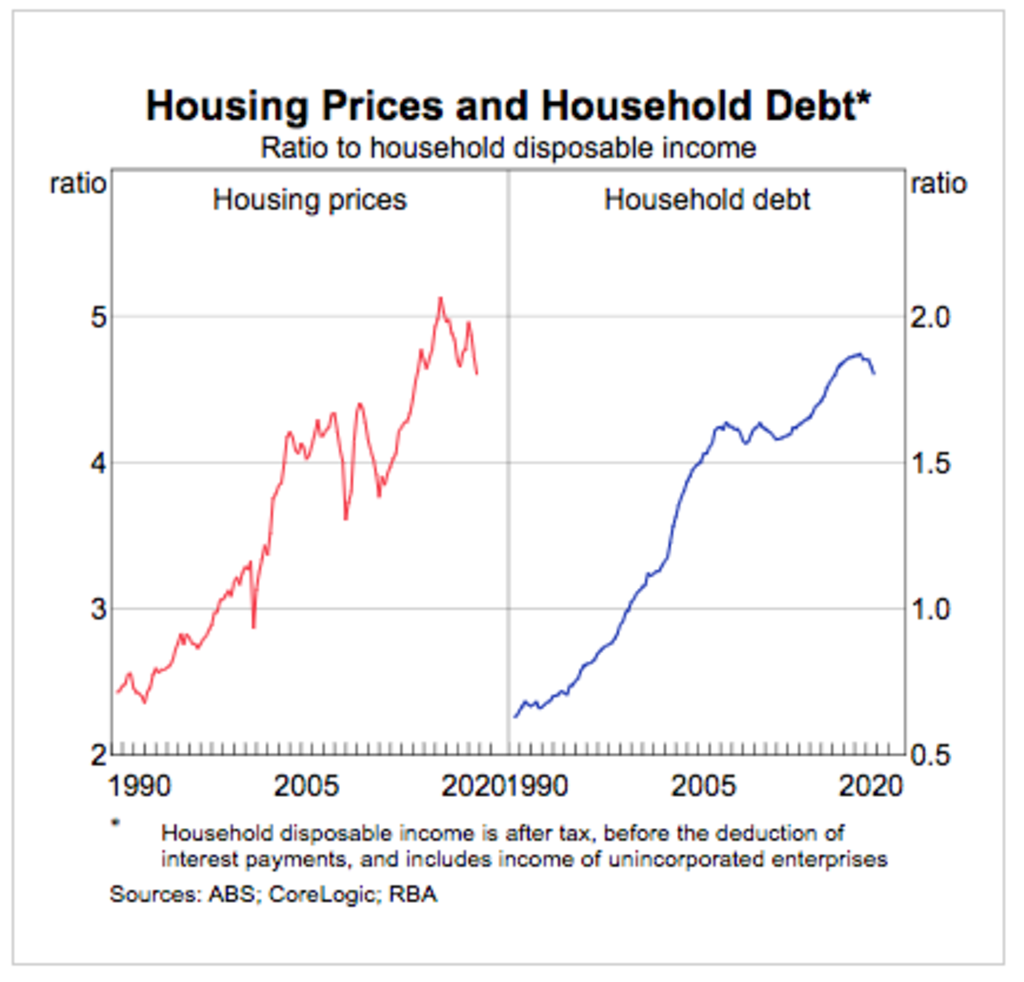 Australia's household debt levels compared to income have edged back but are still high.