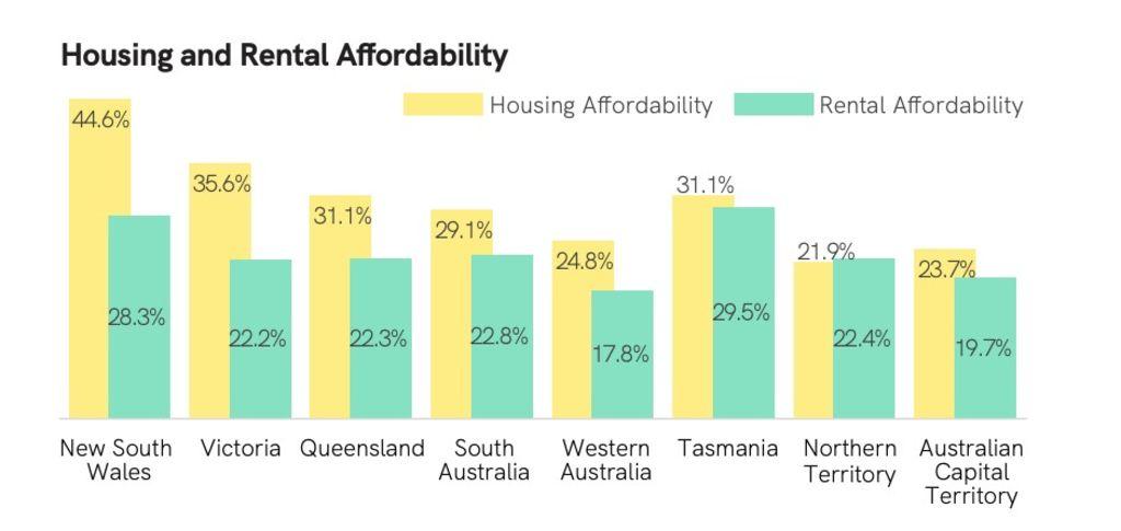 Affordability snapshot