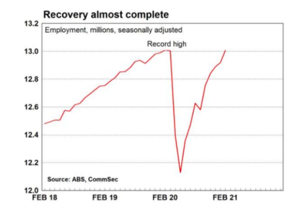The jobs market has staged a V-shaped recovery.