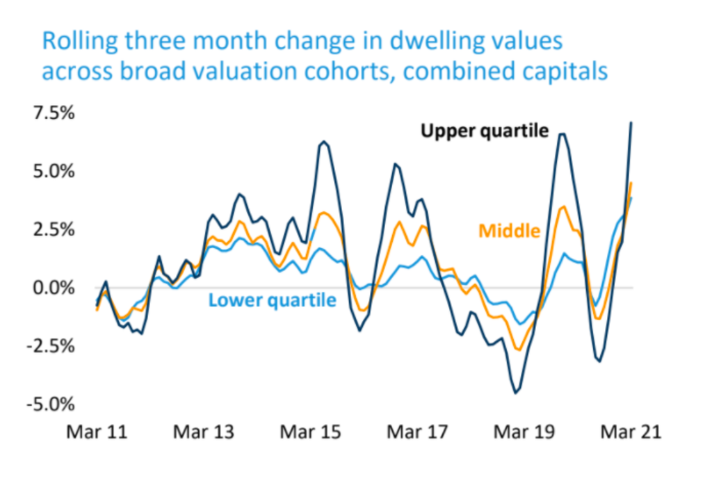 Values of expensive homes are rising faster than values of affordable homes.