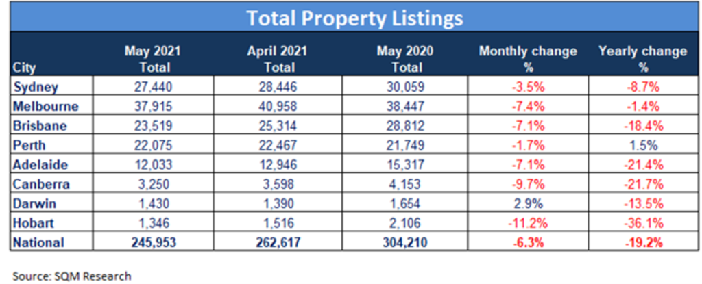 Total Property listings