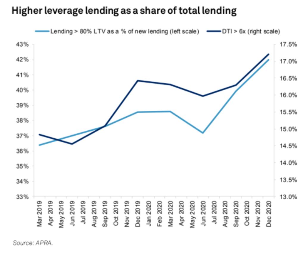 Higher leverage lending is rising.