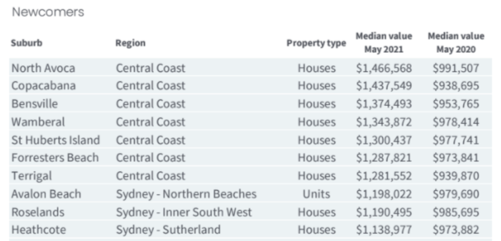 Sydney suburbs joining the million-dollar club.