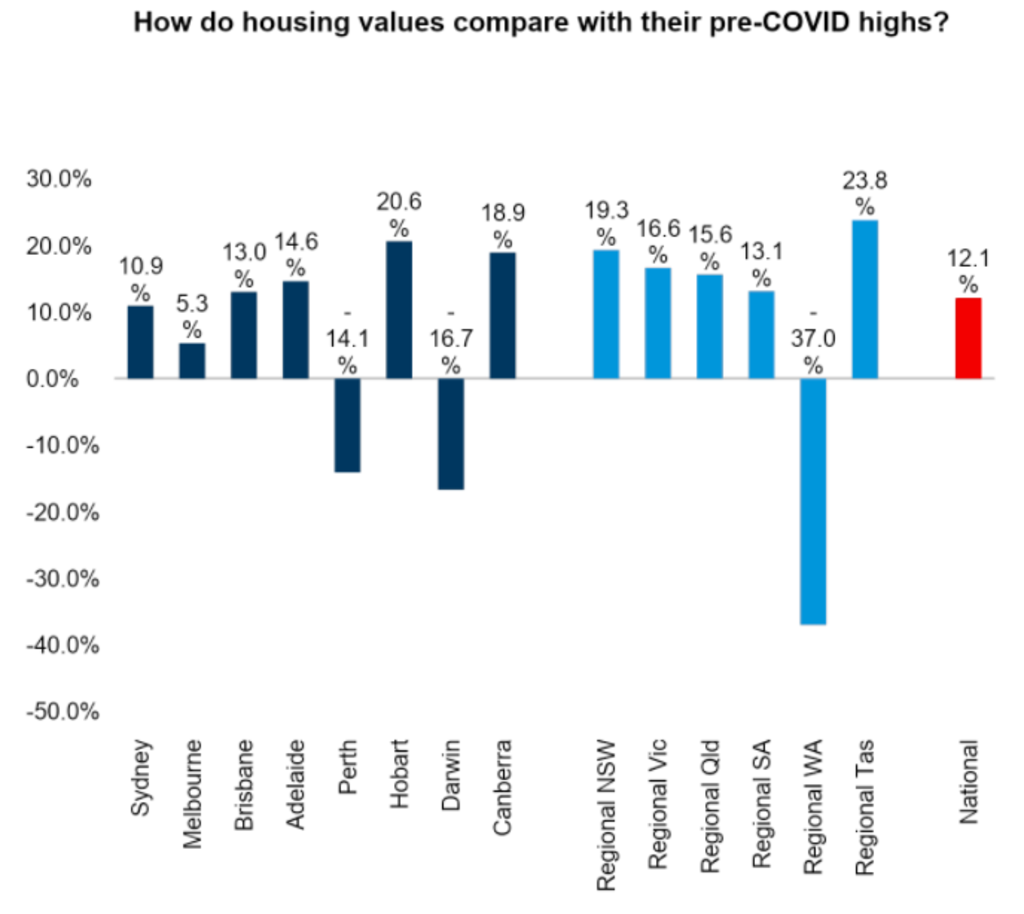 Housing values have soared above their pre-COVID highs in most cities.