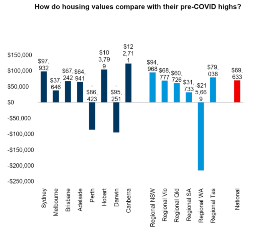 It costs thousands of dollars more in most cities to buy property now than pre-COVID.