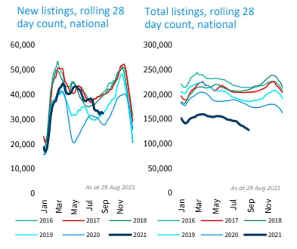 Sellers are less likely to list their homes, but stock on the market is being absorbed fast.