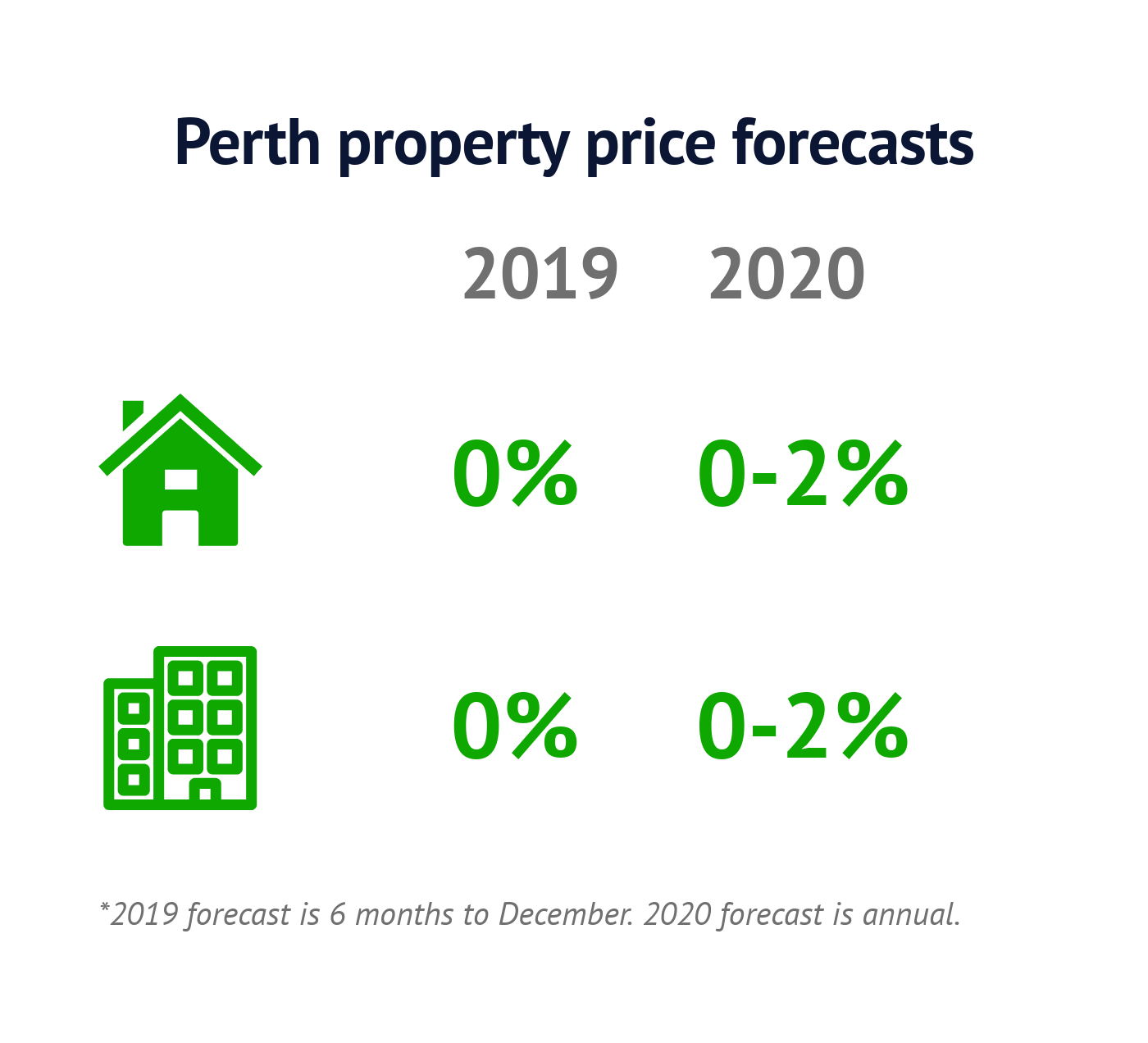Perth property prices could tick upwards in 2020: new forecast