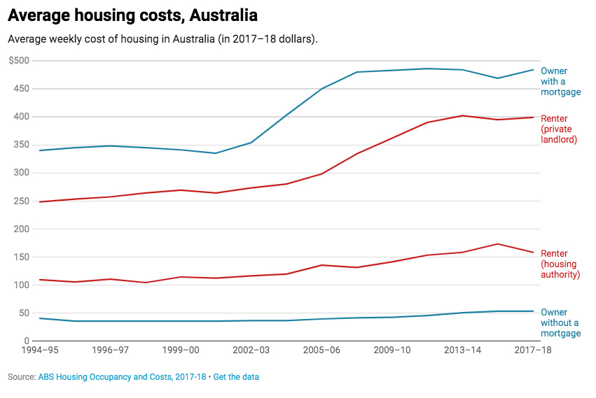 Average housing costs, Australia.