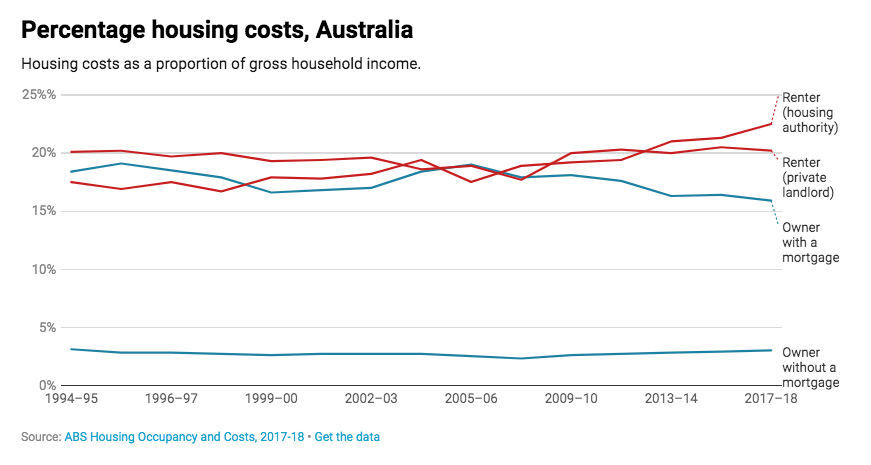 Percentage housing costs, Australia.